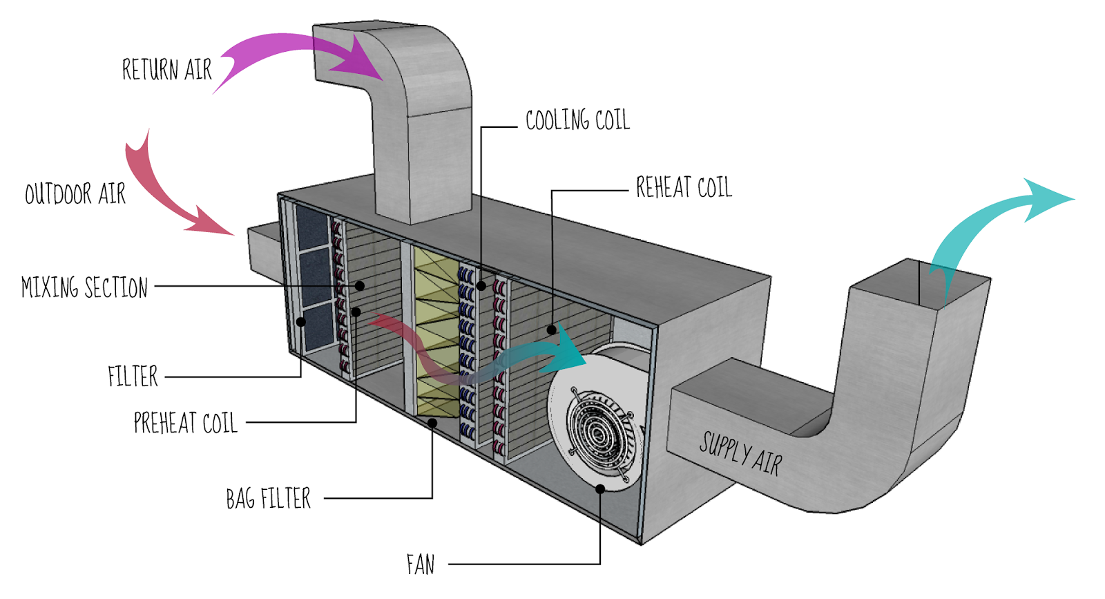 basic principles of a hvac system engineering updates rh teenknowlege blogspot com commercial hvac diagram hvac plenum diagram [ 1600 x 867 Pixel ]