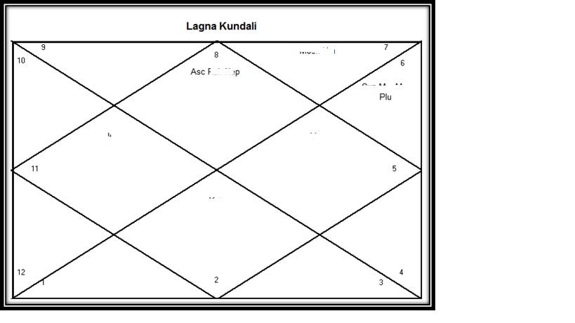 Prateek`s Vision Of Astrology: Sample Report