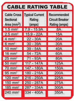 Cable rating table electrical engineering updates eews vision greentooth Images
