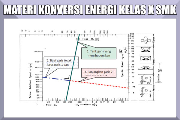 Materi Pelajaran Konversi Energi Kelas 10 SMK Kurikulum 2013