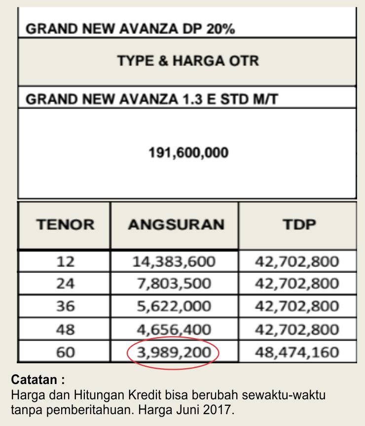 Harga Grand New Avanza 2017 Jogja Gambar Kredit Di Angsuran 3 Juta An Dealer Toyota Mobil Cicilan Murah