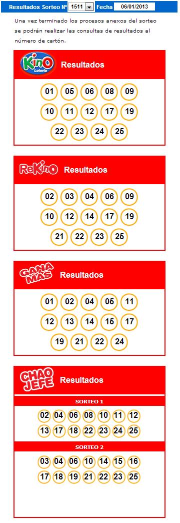 Resultados Kino Sorteo 1511 Fecha 06/01/2013