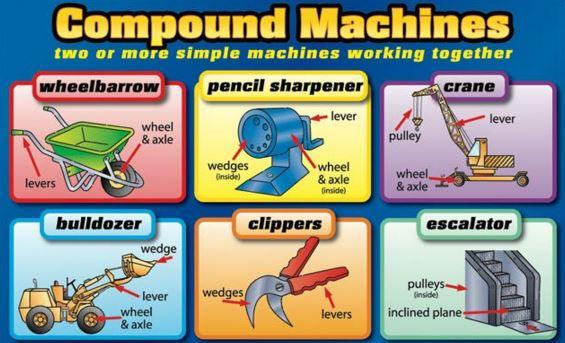 compound machine list