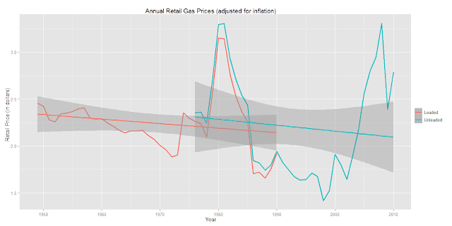 Annual Average Retail Gas Prices (adjusted for inflation) – United States