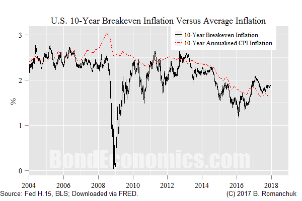 Chart: 10-year U.S. Inflation Breakeven