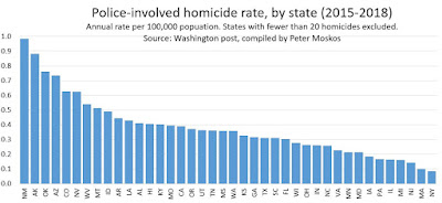 Is there a significant difference in fatal police killings from state to state?