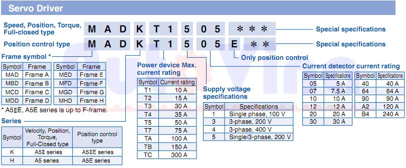 Cách đọc và tra cưu model Servo Driver Panasonic Minas A5 Series