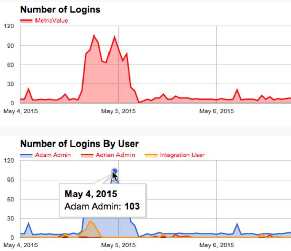 Event Monitoring in Salesforce - Salesforce Blogs
