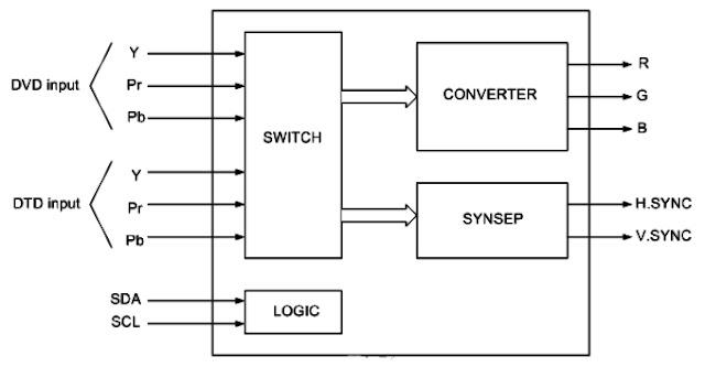 Hình 24c - Sơ đồ khối IC chuyển mạch và chuyển đổi tín hiệu CXA2151