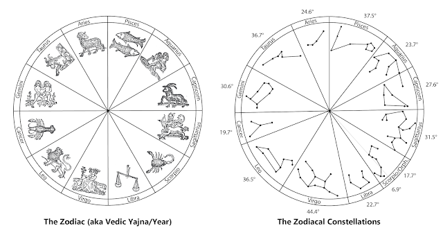 The even measure of the 12 month Zodiac contrasted with the uneven measure of the 12 (13) Constellations (by Lori Tompkins)