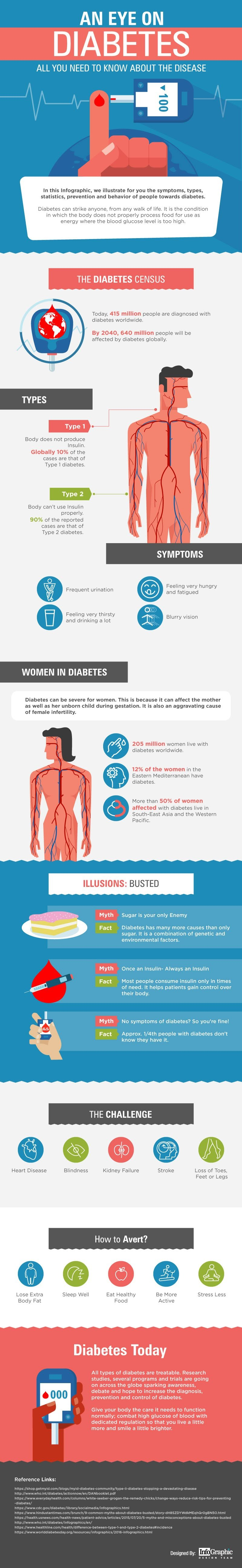 An Eye on Diabetes #infographic