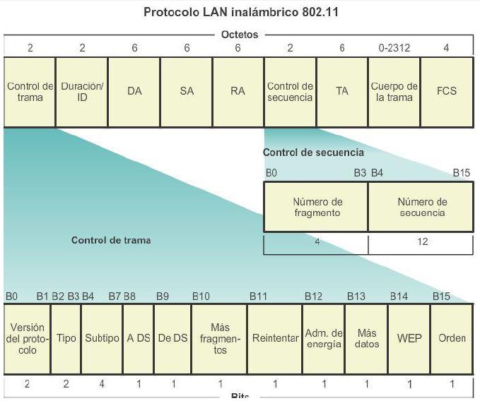 Ingeniería Systems: Trama inalámbrica 802.11 y Resumen - CCNA1 V5 ...