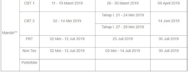 JADWAL PENDAFTARAN UJIAN MANDIRI UIN SUKA 2019 DOWNLOAD SOAL UJIAN MANDIRI 2018 PDF PEMBAHASAN