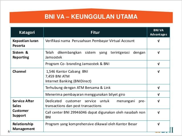 Keunggulan Sistem Pembayaran Online BNI