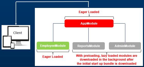 angular preloading modules