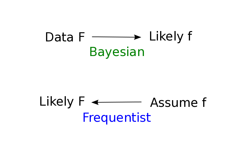 Bayesian Probability | Meandering Through Mathematics