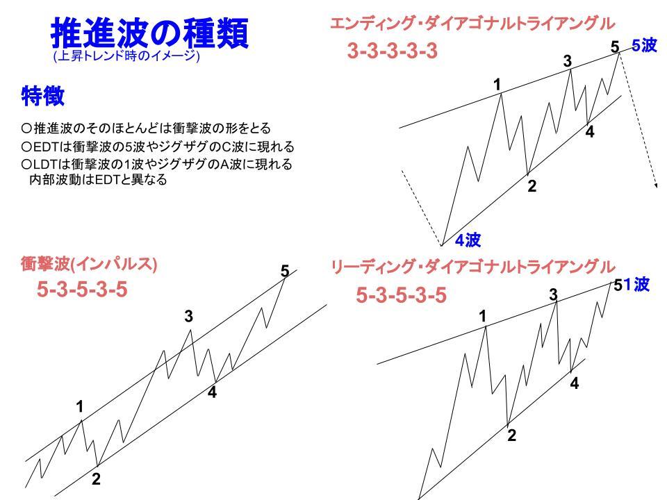 推進波の種類イメージ画像