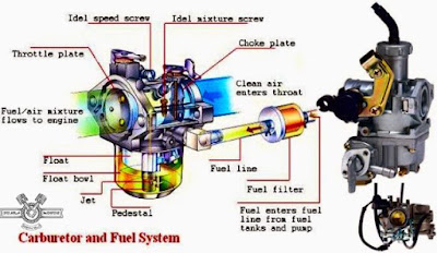 Teknologi Fuel Injection (FI)