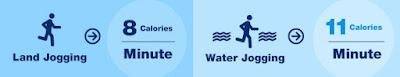 water jogging belt perbedaan kalori
