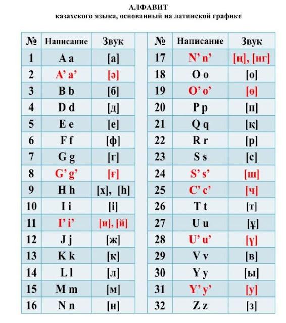 С кириллицы на латинскую графику