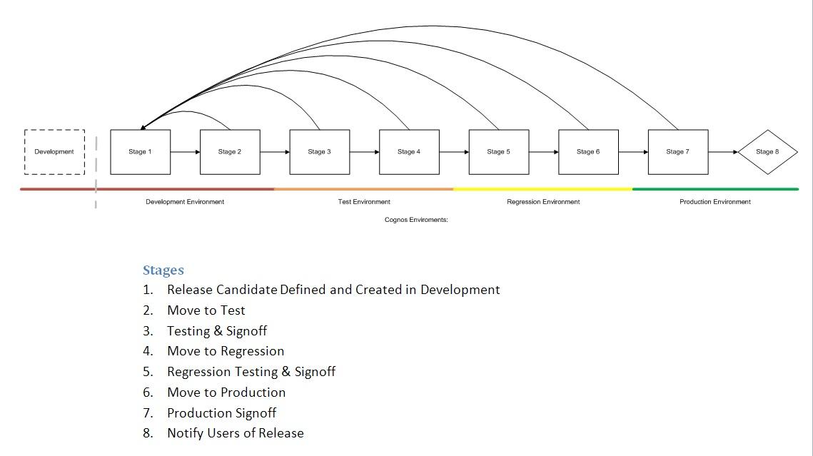 BI Curious Cognos: Change Management In Cognos BI
