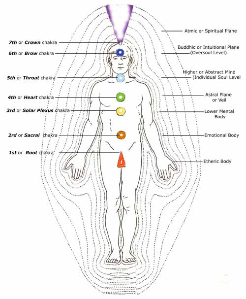 7 layers of aura  u2013 material and spiritual parts of the body
