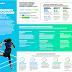 Migrar a la nube, cómo y cuándo hacerlo @Accenture