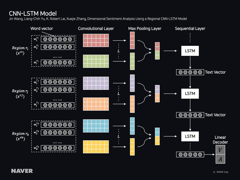 CNN-LSTM Model