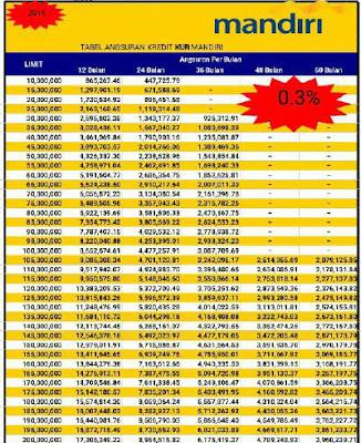 Tabel KUR Mandiri dan Cara serta Syarat Pengajuan KUR Bank Mandiri 2019