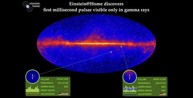 The entire sky as seen by the Fermi Gamma-ray Space Telescope and the two pulsars discovered by Einstein@Home that were now published. The field below each inset shows the pulsar name and some of its measured characteristics, as well as the measured gamma-ray pulsations and radio pulsations (if detected). The flags in the insets show the nationalities of the volunteers whose computers found the pulsars. Credit: Knispel/Clark/Max Planck Institute for Gravitational Physics/NASA/DOE/Fermi LAT Collaboration