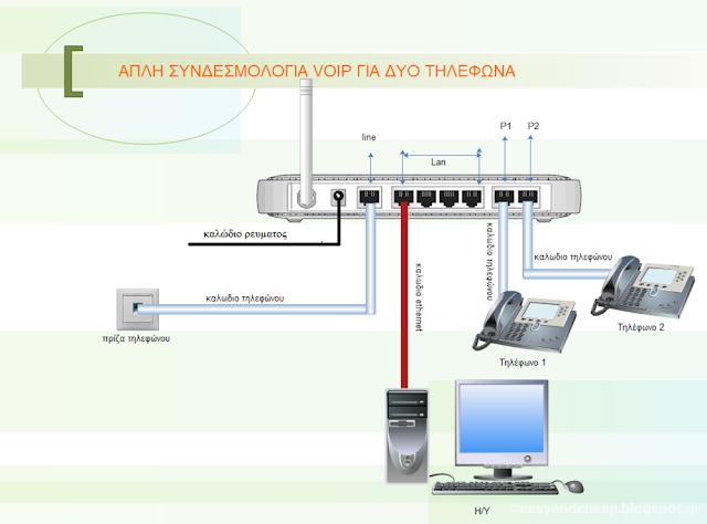 Πώς γίνετε η συνδεσμολογία στην ευρυζωνική τηλεφωνία;