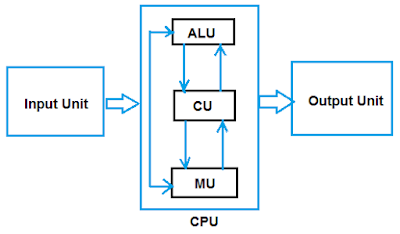 www.cbsencertsolution.com - Block Diagram or image of Basic Structure of a Computer