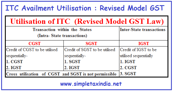 Eligibility and conditions for taking itc also input tax credit availment utilisation under revised model gst law rh simpletaxindia