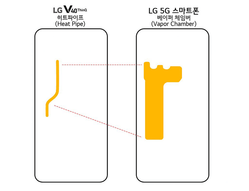LG to launch a Snapdragon 855 smartphone with 5G and Vapor Chamber cooling soon!