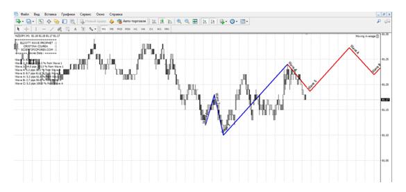 график валют