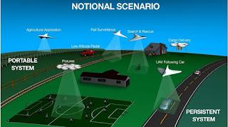 drone National scenari