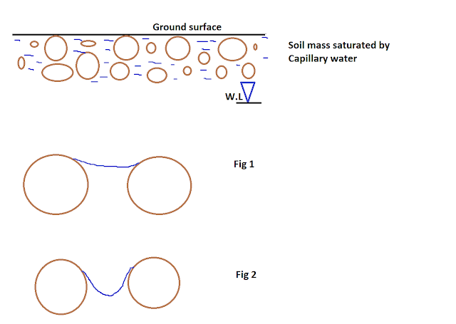 Capillary action and Surface Tension