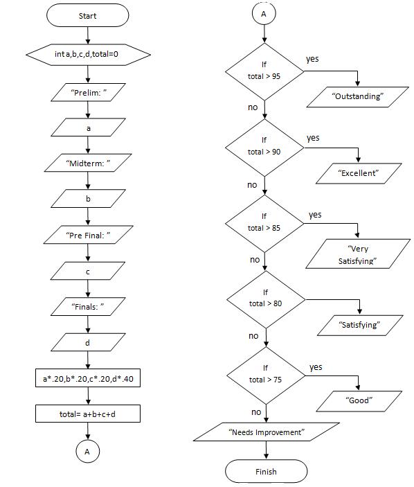Grading system flowchart also codes chart basic of rh codeschartspot
