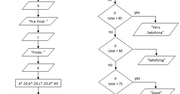 also codes chart basic flowchart of grading system rh codeschartspot