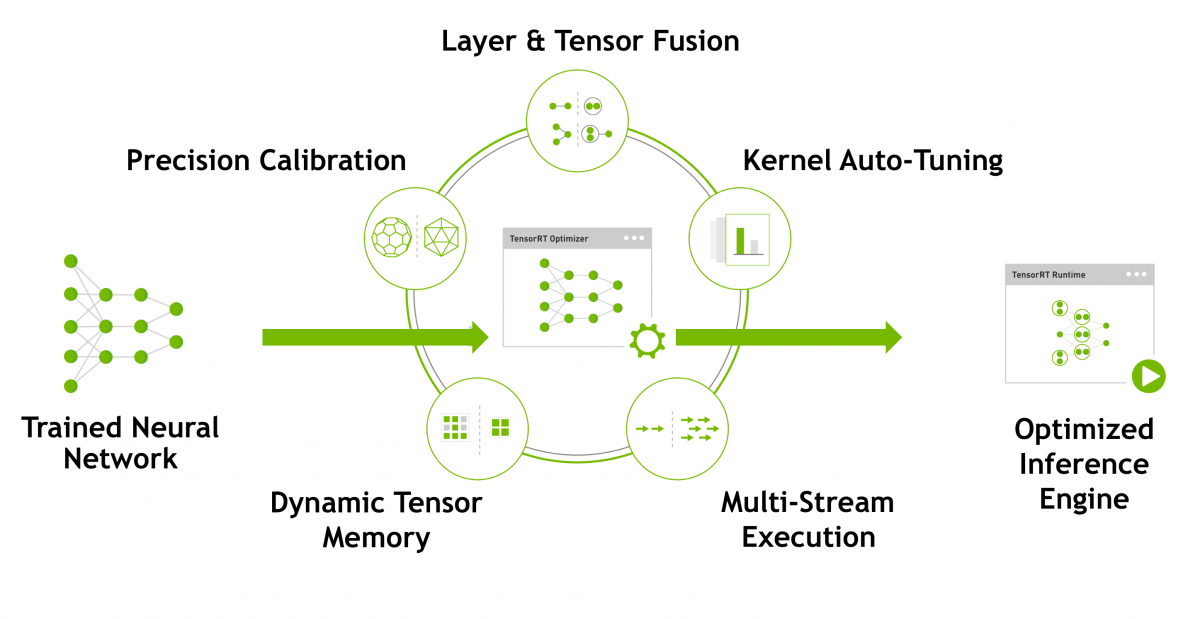 Speed up TensorFlow Inference on GPUs with TensorRT