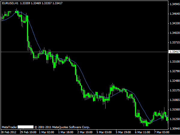 Moving average forex factory