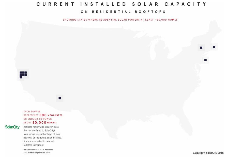 Current installed solar capacity in U.S.