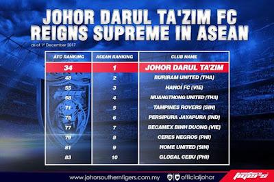 JDT Ungguli Takhta Kelab Negara Asean Dalam AFC Club Ranking