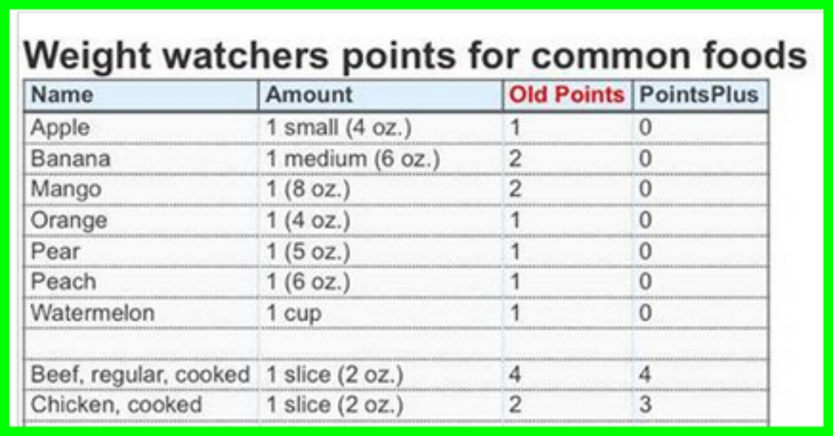 Weight Watchers List Of Common Food Points