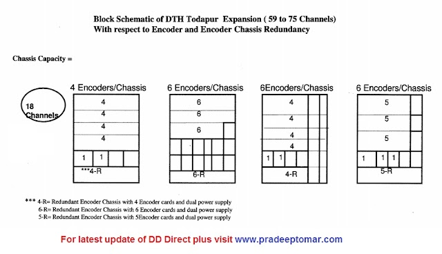 Good News :- DD Tender Invites For Expansion Of New 16 More Channels DD Direct Plus DTH