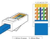 Cara Mengkrimping (Membuat) Kabel RJ45 dan Urutan Warna Kabel Straight & Cross