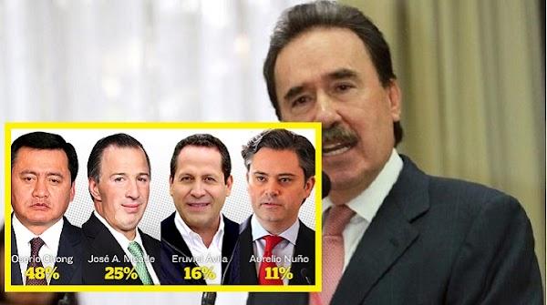 En el PRI ya tenemos 4 gallos finos, honestos y responsables para la presidencia: Gamboa Patrón