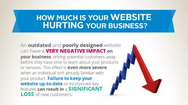 iMAGE: How Much Is Your Website Hurting Your Business?