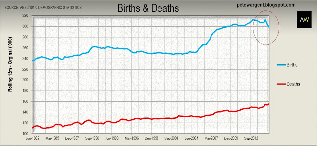 Births&deaths