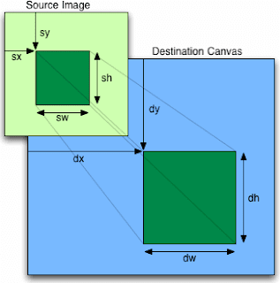 HTML5 - Canvas draw image arguments
